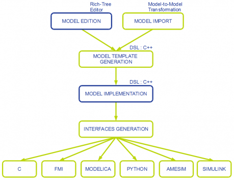 generation process using MDA