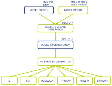 generation process using MDA
