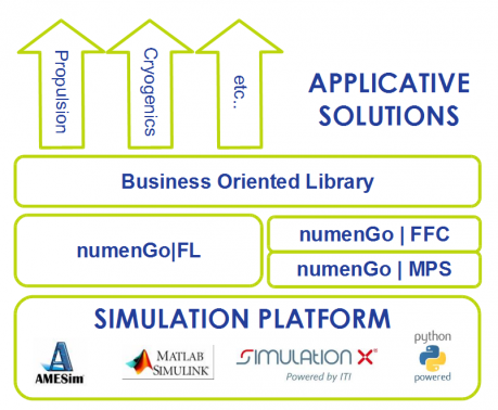 numenGo's offer software architecture